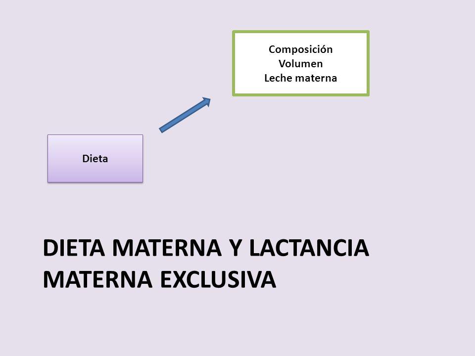DIETA MATERNA Y LACTANCIA MATERNA EXCLUSIVA Dieta Composición Volumen Leche materna