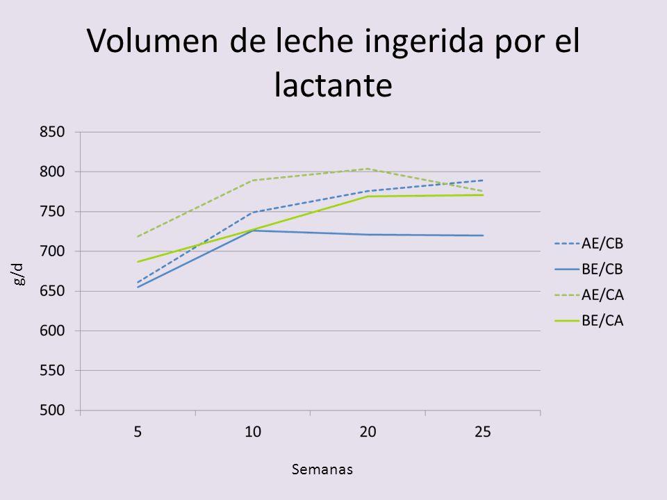 Volumen de leche ingerida por el lactante g/d Semanas