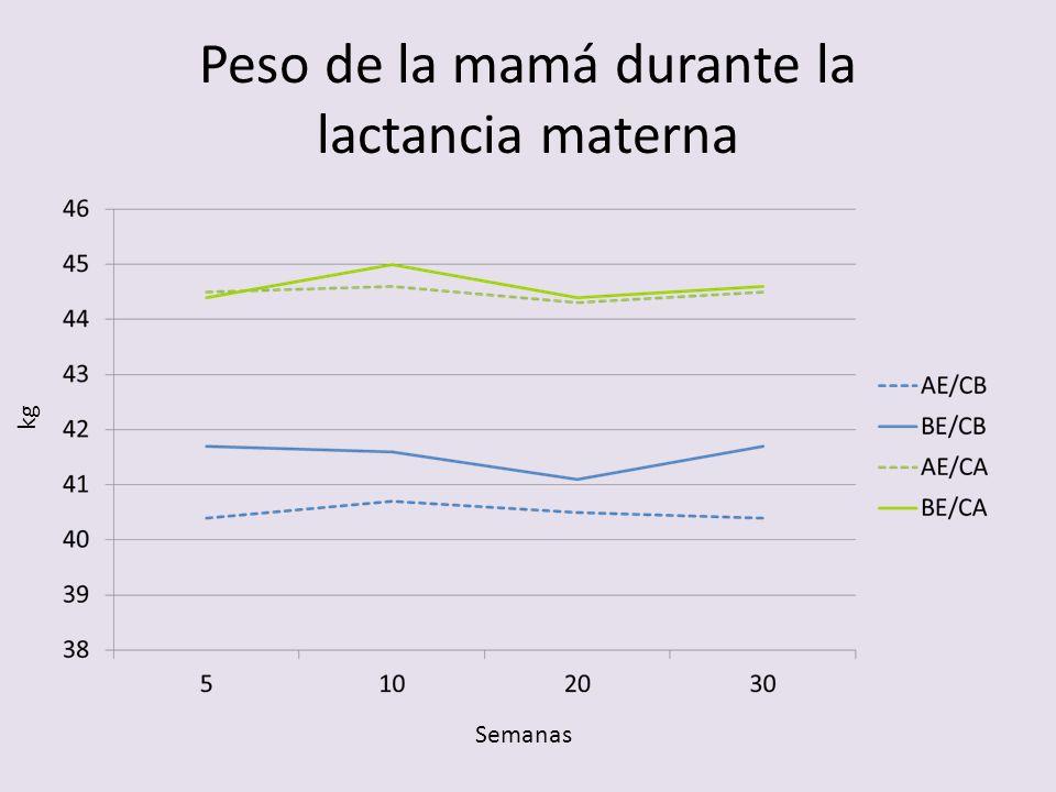 Peso de la mamá durante la lactancia materna kg Semanas