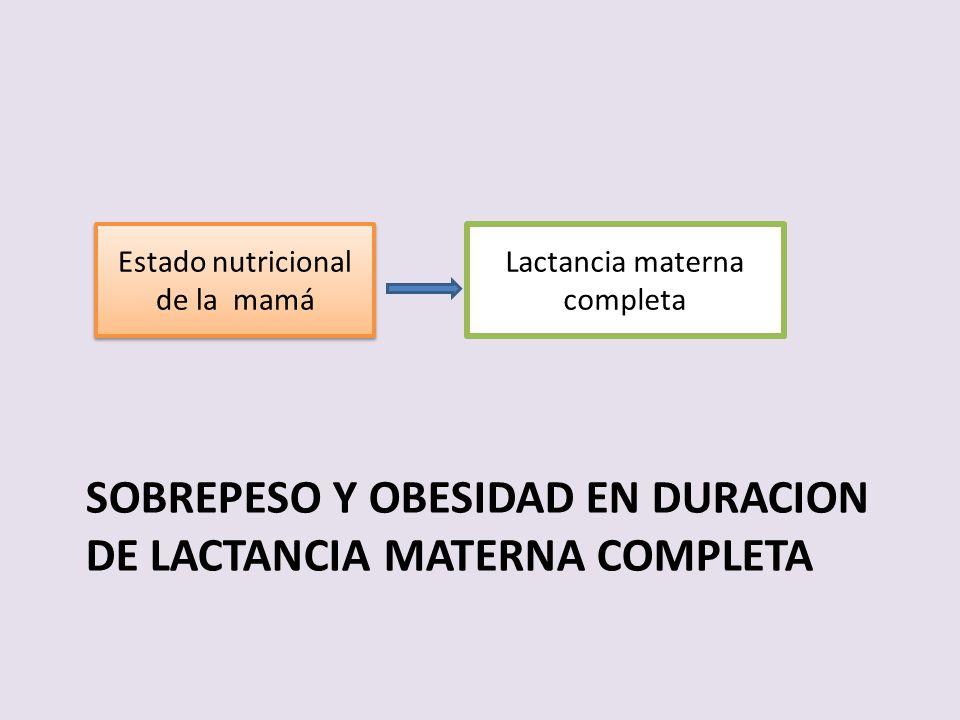 SOBREPESO Y OBESIDAD EN DURACION DE LACTANCIA MATERNA COMPLETA Lactancia materna completa Estado nutricional de la mamá