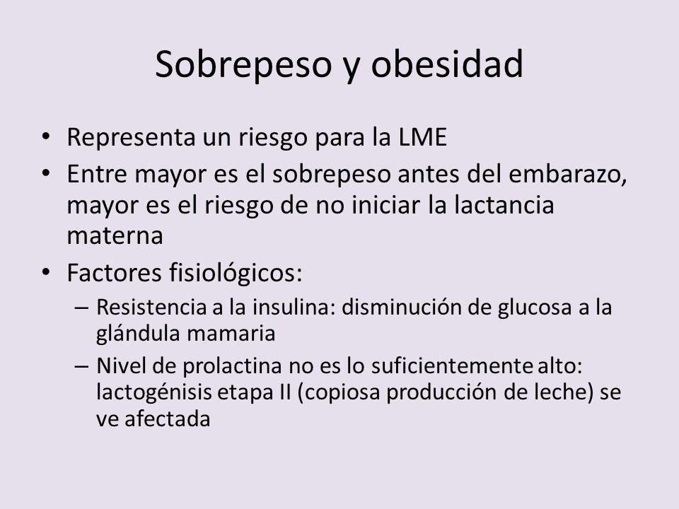 Sobrepeso y obesidad Representa un riesgo para la LME Entre mayor es el sobrepeso antes del embarazo, mayor es el riesgo de no iniciar la lactancia ma