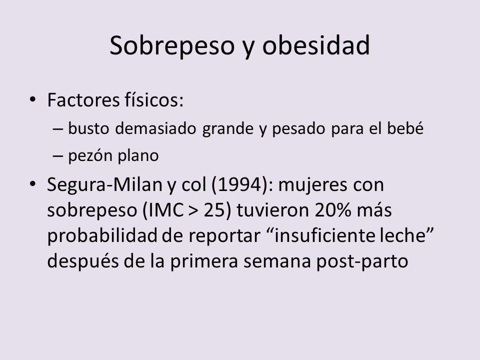Sobrepeso y obesidad Factores físicos: – busto demasiado grande y pesado para el bebé – pezón plano Segura-Milan y col (1994): mujeres con sobrepeso (