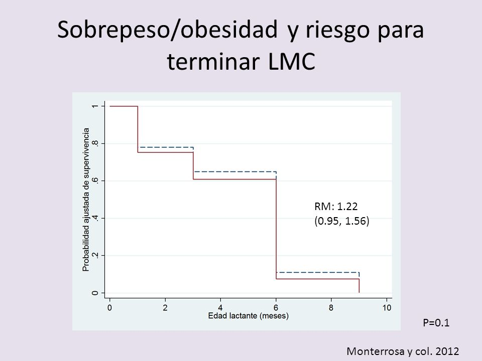 Sobrepeso/obesidad y riesgo para terminar LMC P=0.1 Monterrosa y col. 2012 RM: 1.22 (0.95, 1.56)