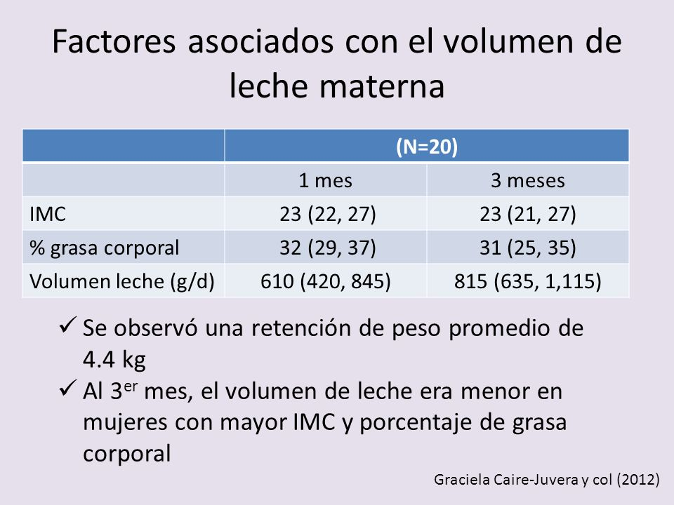 (N=20) 1 mes3 meses IMC 23 (22, 27)23 (21, 27) % grasa corporal 32 (29, 37)31 (25, 35) Volumen leche (g/d)610 (420, 845)815 (635, 1,115) Se observó un