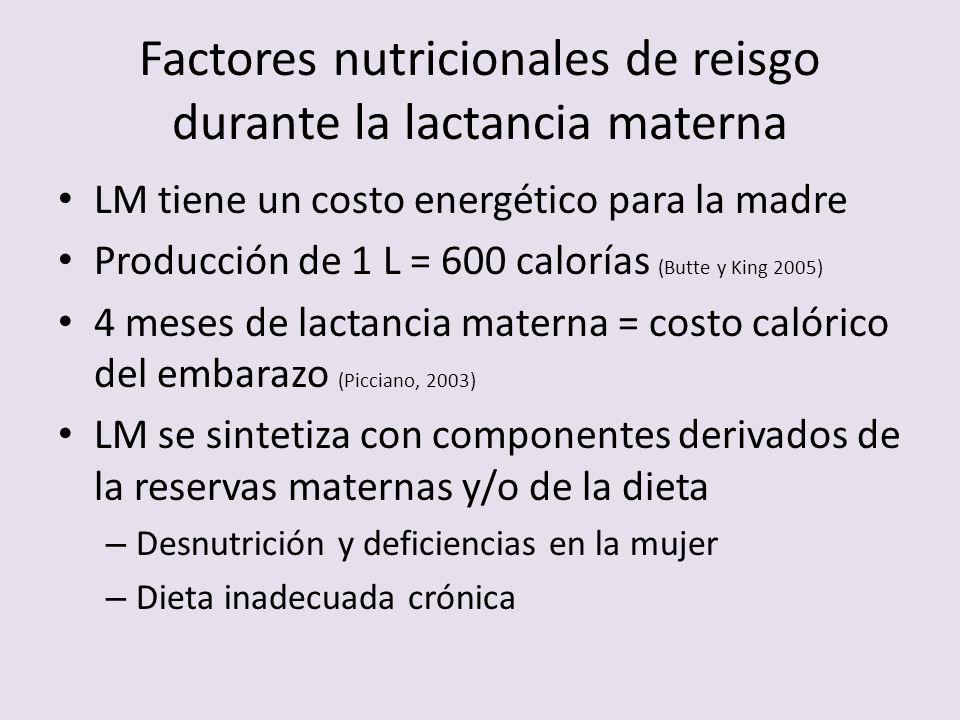 Factores nutricionales de reisgo durante la lactancia materna LM tiene un costo energético para la madre Producción de 1 L = 600 calorías (Butte y Kin