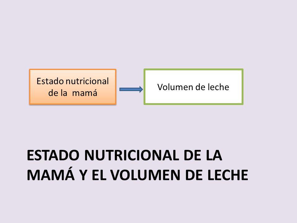ESTADO NUTRICIONAL DE LA MAMÁ Y EL VOLUMEN DE LECHE Volumen de leche Estado nutricional de la mamá