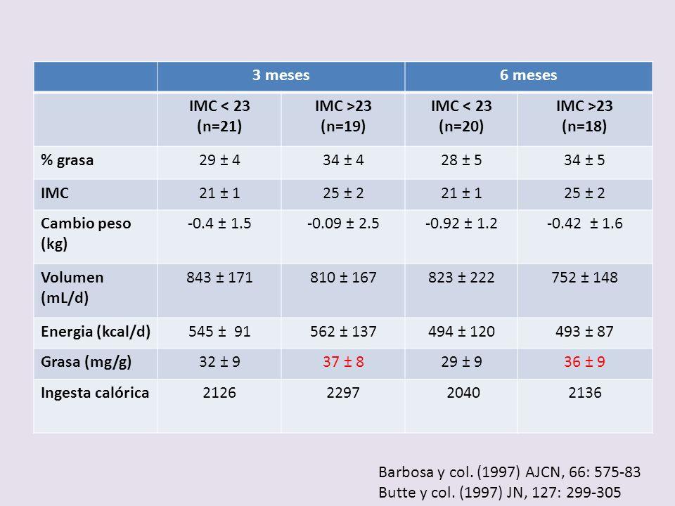 3 meses6 meses IMC < 23 (n=21) IMC >23 (n=19) IMC < 23 (n=20) IMC >23 (n=18) % grasa29 ± 434 ± 428 ± 534 ± 5 IMC21 ± 125 ± 221 ± 125 ± 2 Cambio peso (