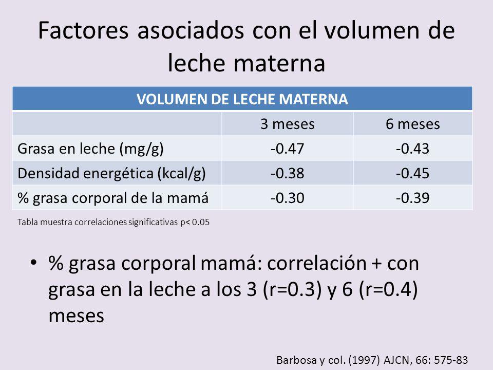 VOLUMEN DE LECHE MATERNA 3 meses6 meses Grasa en leche (mg/g)-0.47-0.43 Densidad energética (kcal/g)-0.38-0.45 % grasa corporal de la mamá-0.30-0.39 %