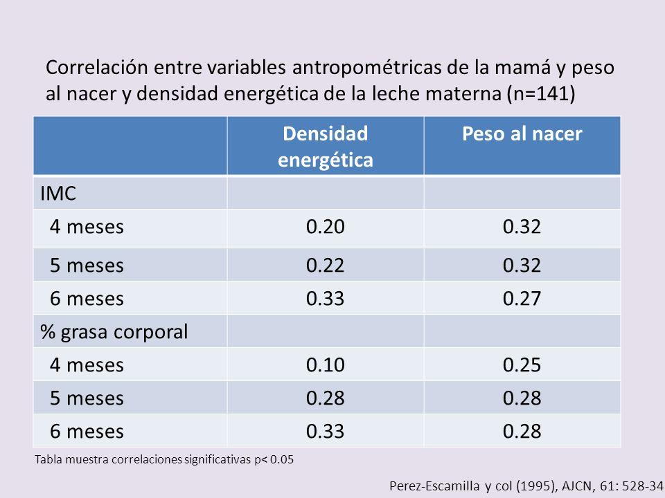 Densidad energética Peso al nacer IMC 4 meses0.200.32 5 meses0.220.32 6 meses0.330.27 % grasa corporal 4 meses0.100.25 5 meses0.28 6 meses0.330.28 Cor