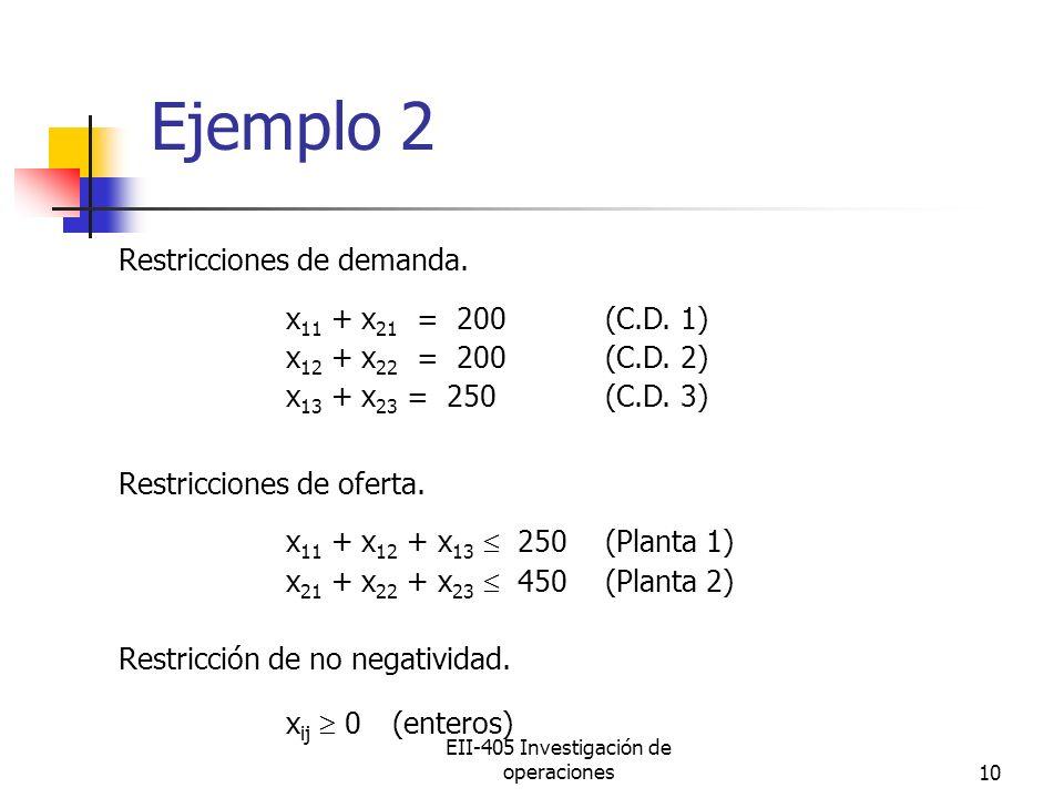 EII-405 Investigación de operaciones10 Ejemplo 2 Restricciones de demanda. x 11 + x 21 = 200(C.D. 1) x 12 + x 22 = 200(C.D. 2) x 13 + x 23 = 250(C.D.