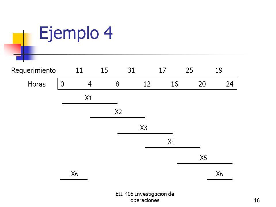 EII-405 Investigación de operaciones16 Ejemplo 4 04812162024 X1X1 X2X2 X3X3 X4X4 X5X5 X6X6 X6X6 Horas Requerimiento 11 15 31 17 25 19