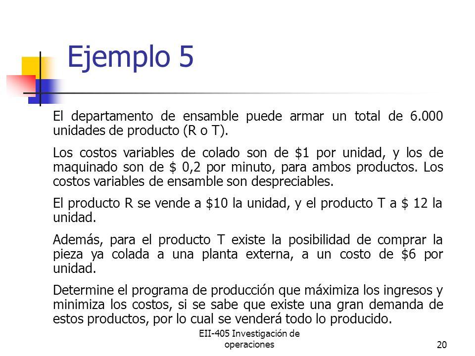 EII-405 Investigación de operaciones20 Ejemplo 5 El departamento de ensamble puede armar un total de 6.000 unidades de producto (R o T). Los costos va
