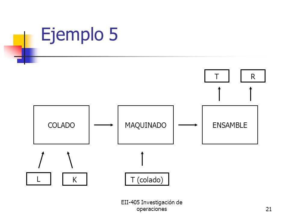 EII-405 Investigación de operaciones21 Ejemplo 5 COLADOMAQUINADOENSAMBLE L KT (colado) RT