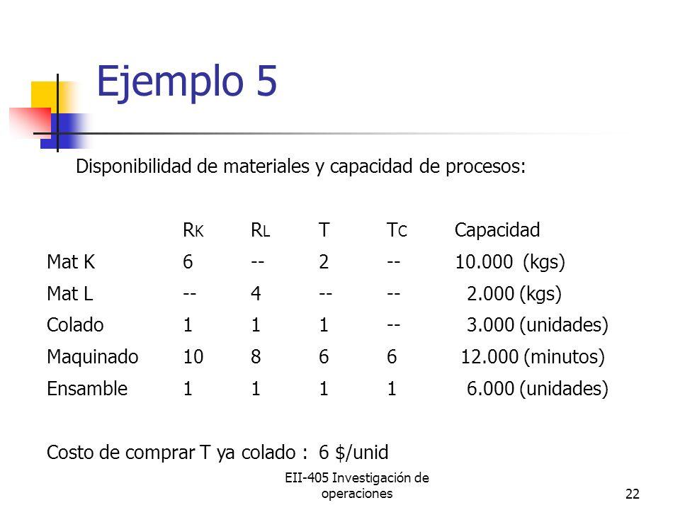 EII-405 Investigación de operaciones22 Ejemplo 5 Disponibilidad de materiales y capacidad de procesos: R K R L TT C Capacidad Mat K6--2--10.000(kgs) Mat L--4---- 2.000 (kgs) Colado111-- 3.000 (unidades) Maquinado10866 12.000 (minutos) Ensamble1111 6.000 (unidades) Costo de comprar T ya colado : 6 $/unid