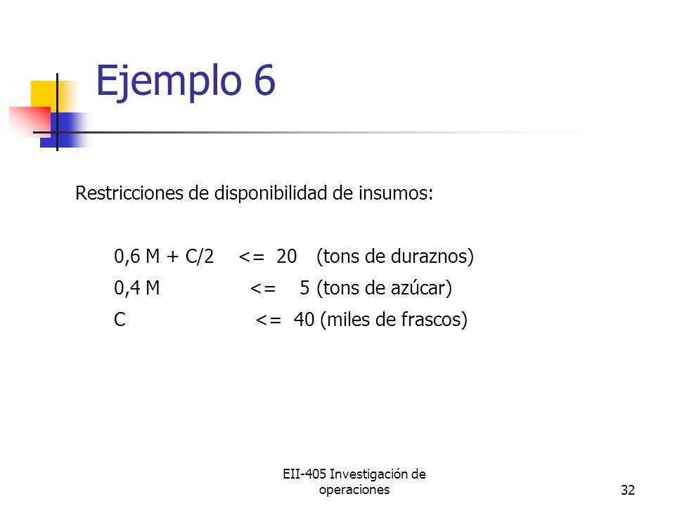 EII-405 Investigación de operaciones32 Ejemplo 6 Restricciones de disponibilidad de insumos: 0,6 M + C/2 <= 20(tons de duraznos) 0,4 M<= 5(tons de azúcar) C <= 40 (miles de frascos)