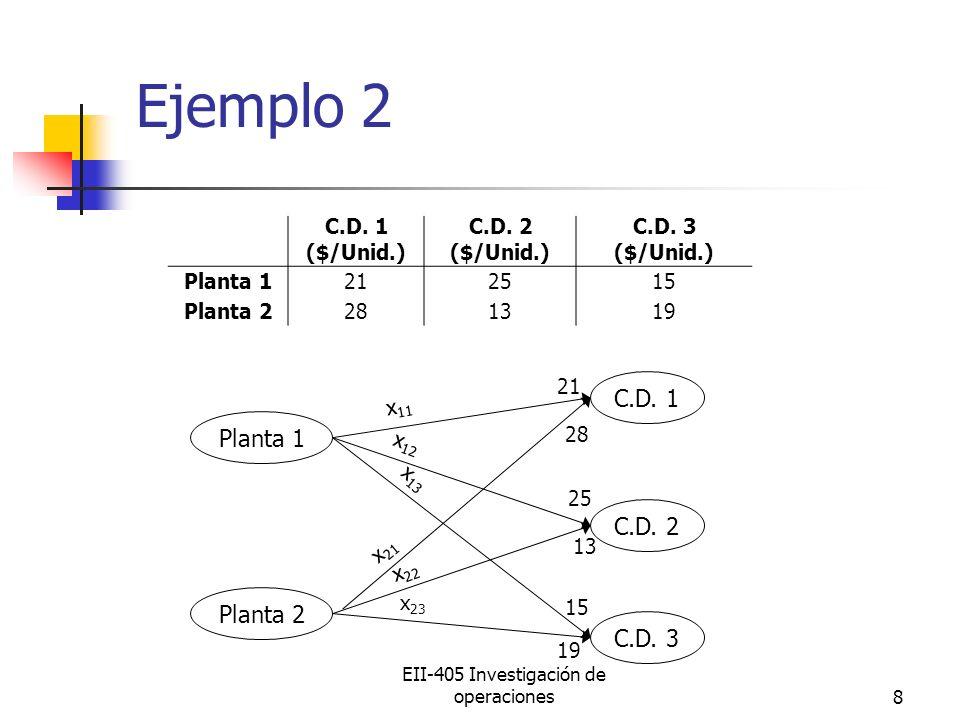 EII-405 Investigación de operaciones8 Ejemplo 2 C.D. 1 ($/Unid.) C.D. 2 ($/Unid.) C.D. 3 ($/Unid.) Planta 1212515 Planta 2281319 Planta 1 Planta 2 C.D