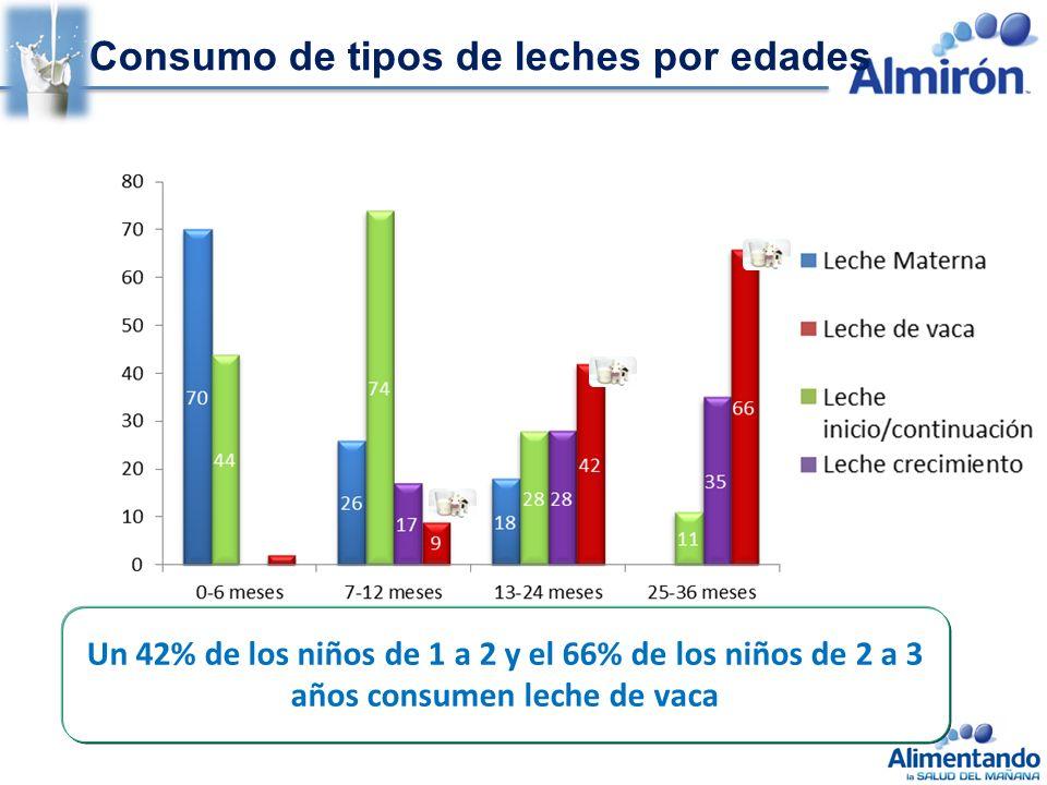 Consumo de tipos de leches por edades Un 42% de los niños de 1 a 2 y el 66% de los niños de 2 a 3 años consumen leche de vaca