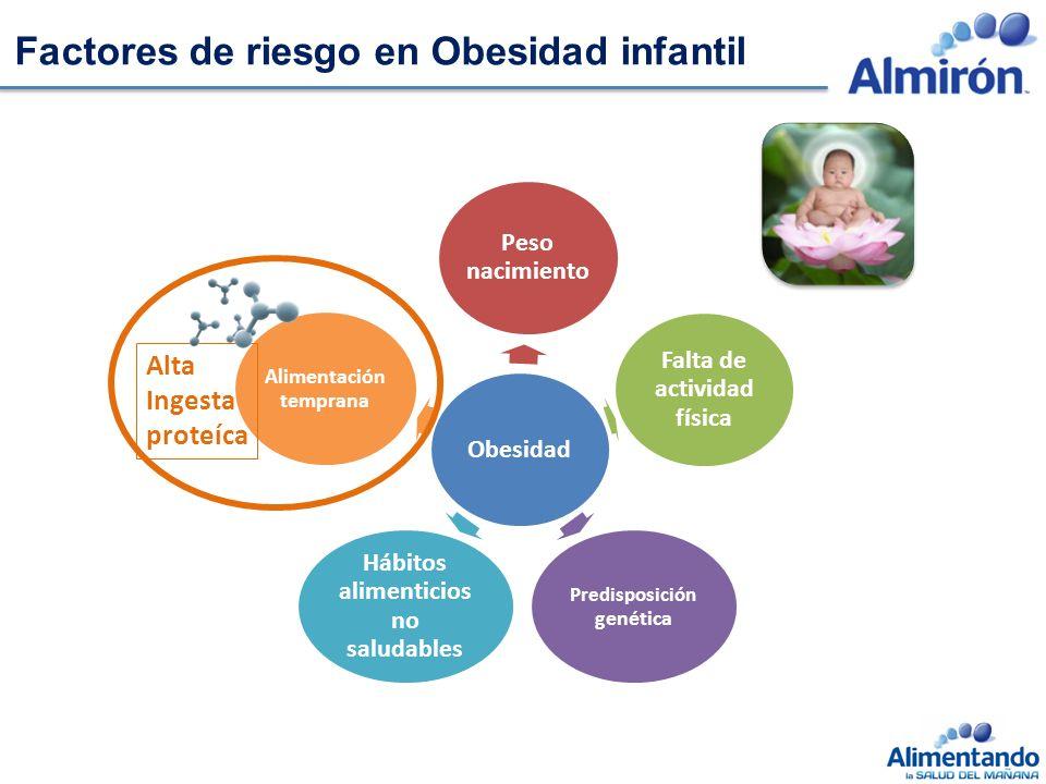 Factores de riesgo en Obesidad infantil Obesidad Peso nacimiento Falta de actividad física Predisposición genética Hábitos alimenticios no saludables Alimentación temprana Alta Ingesta proteíca