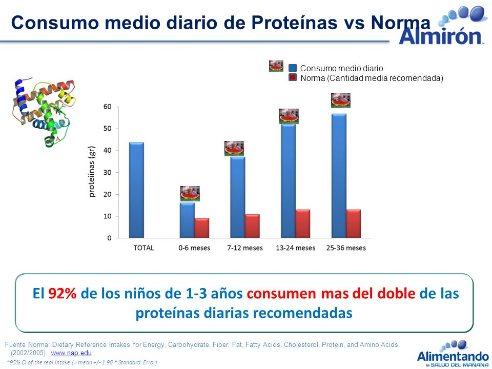 Consumo medio diario de Proteínas vs Norma Consumo medio diario Norma (Cantidad media recomendada) *95% CI of the real intake (= mean +/- 1.96 * Standard Error) Fuente Norma: Dietary Reference Intakes for Energy, Carbohydrate.