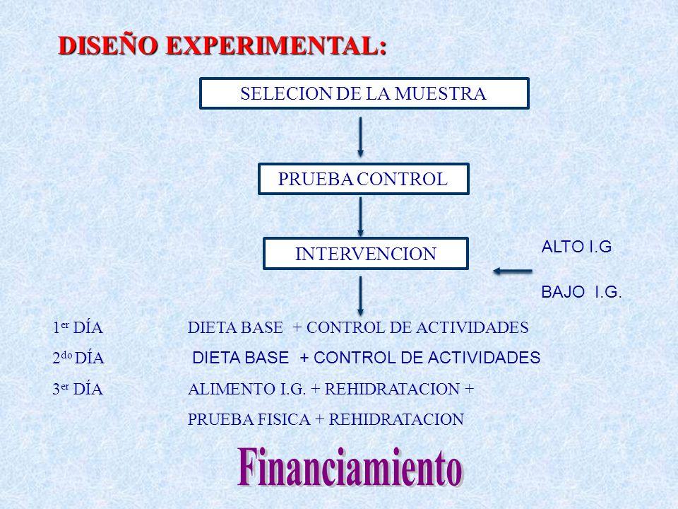DISEÑO EXPERIMENTAL: 1 er DÍA DIETA BASE + CONTROL DE ACTIVIDADES 2 do DÍA DIETA BASE + CONTROL DE ACTIVIDADES 3 er DÍA ALIMENTO I.G. + REHIDRATACION