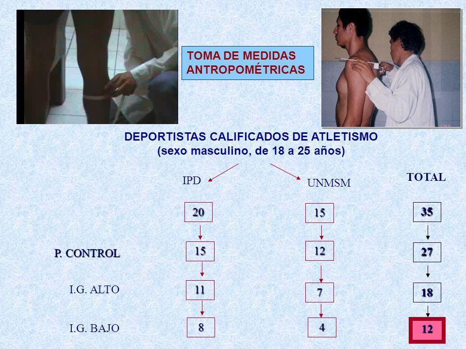 TOMA DE MEDIDAS ANTROPOMÉTRICAS 8 11 15 20 I.G. ALTO P. CONTROL I.G. BAJO IPD 7 12 15 4 UNMSM 18 27 35 12 TOTAL DEPORTISTAS CALIFICADOS DE ATLETISMO (