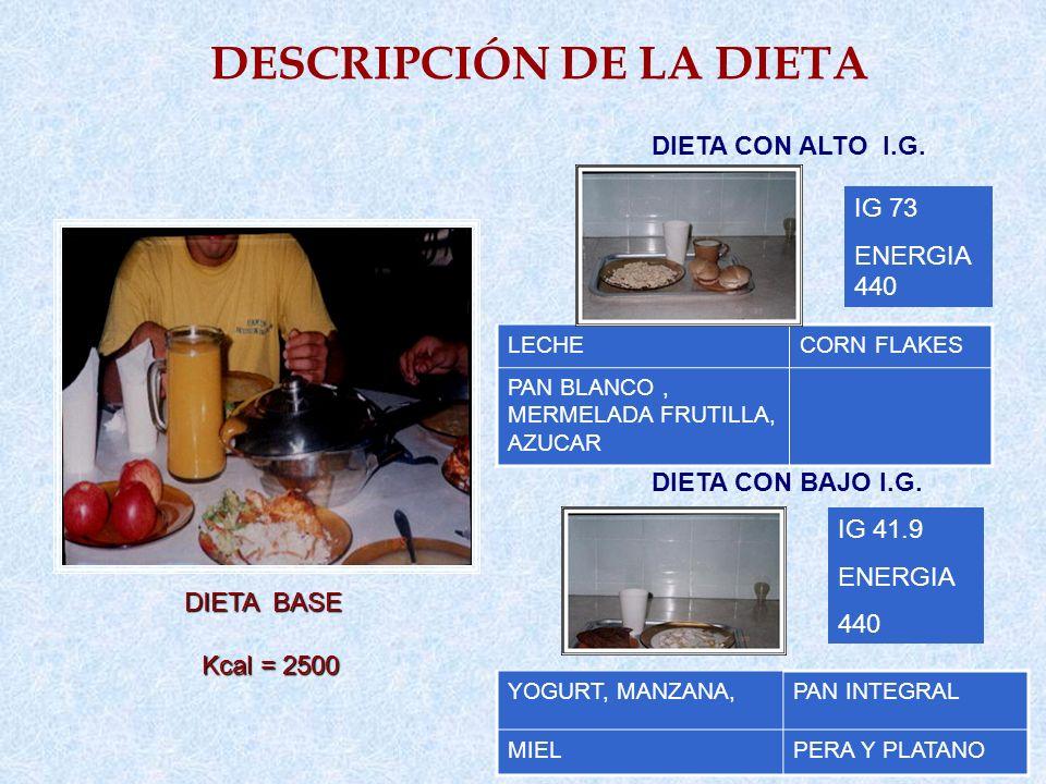 DESCRIPCIÓN DE LA DIETA DIETA BASE Kcal = 2500 Kcal = 2500 DIETA CON ALTO I.G. DIETA CON BAJO I.G. LECHECORN FLAKES PAN BLANCO, MERMELADA FRUTILLA, AZ