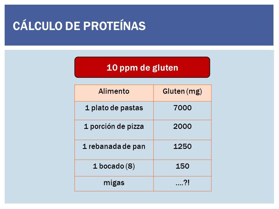 AlimentoGluten (mg) 1 plato de pastas7000 1 porción de pizza2000 1 rebanada de pan1250 1 bocado (8)150 migas….?.