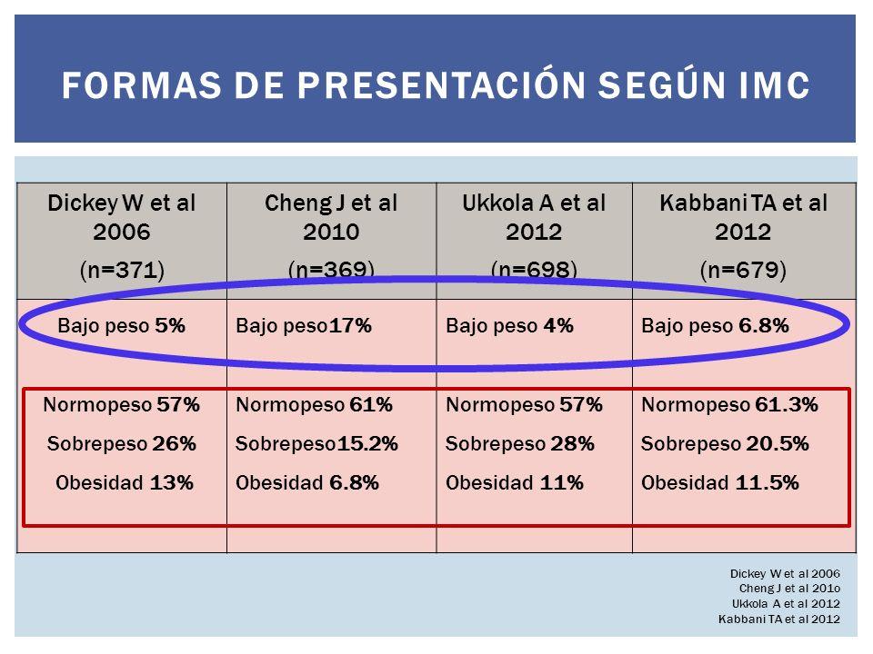 FORMAS DE PRESENTACIÓN SEGÚN IMC Dickey W et al 2006 (n=371) Cheng J et al 2010 (n=369) Ukkola A et al 2012 (n=698) Kabbani TA et al 2012 (n=679) Bajo peso 5% Normopeso 57% Sobrepeso 26% Obesidad 13% Bajo peso17% Normopeso 61% Sobrepeso15.2% Obesidad 6.8% Bajo peso 4% Normopeso 57% Sobrepeso 28% Obesidad 11% Bajo peso 6.8% Normopeso 61.3% Sobrepeso 20.5% Obesidad 11.5% Dickey W et al 2006 Cheng J et al 201o Ukkola A et al 2012 Kabbani TA et al 2012
