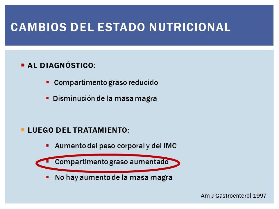 AL DIAGNÓSTICO: Compartimento graso reducido Disminución de la masa magra LUEGO DEL TRATAMIENTO: Aumento del peso corporal y del IMC Compartimento graso aumentado No hay aumento de la masa magra CAMBIOS DEL ESTADO NUTRICIONAL Am J Gastroenterol 1997