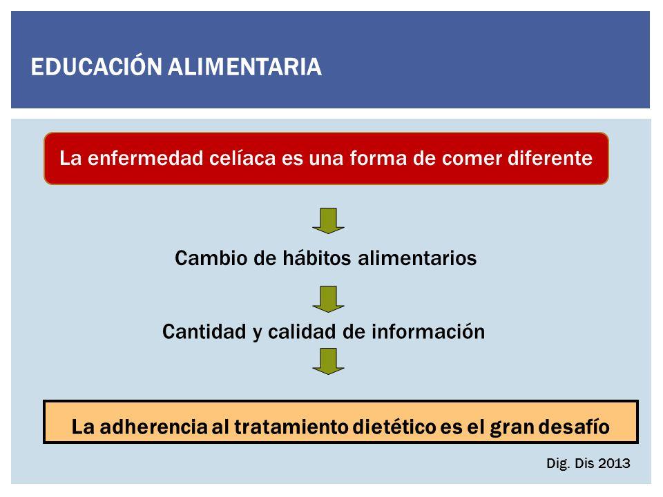 EDUCACIÓN ALIMENTARIA Cambio de hábitos alimentarios Cantidad y calidad de información La enfermedad celíaca es una forma de comer diferente TOMA DE DECISIONES Dig.