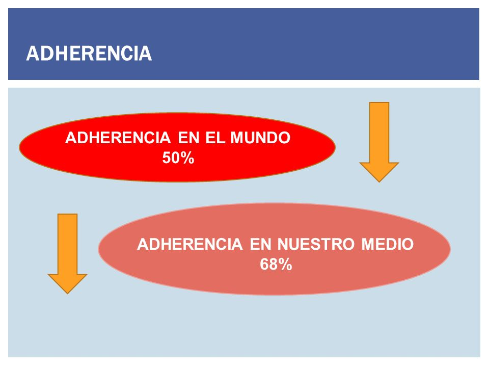 ADHERENCIA ADHERENCIA EN EL MUNDO 50% ADHERENCIA EN NUESTRO MEDIO 68%