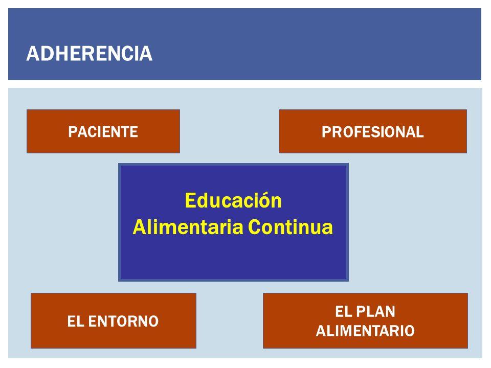 EL ENTORNO PROFESIONAL PACIENTE EL PLAN ALIMENTARIO ADHERENCIA Educación Alimentaria Continua