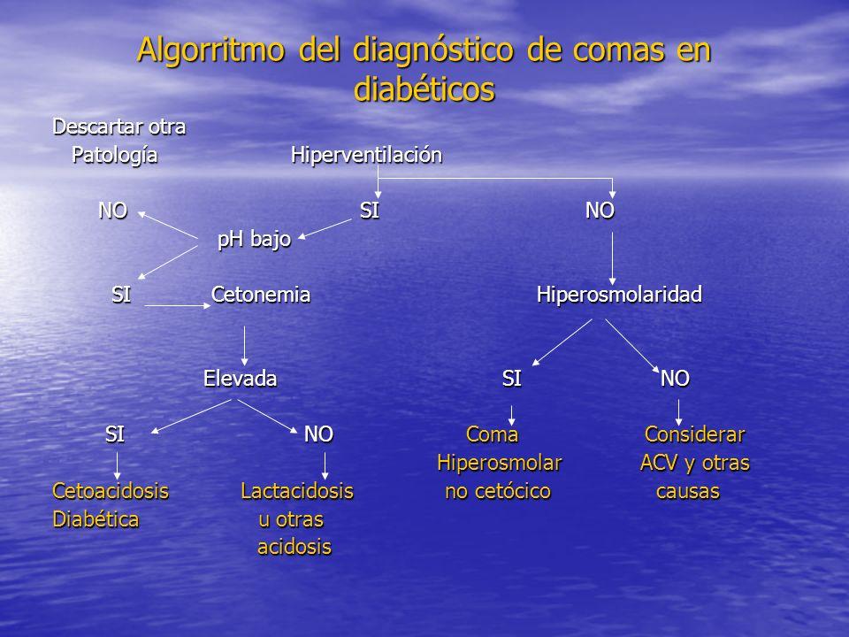 Algorritmo del diagnóstico de comas en diabéticos Descartar otra Patología Hiperventilación Patología Hiperventilación NO SI NO NO SI NO pH bajo pH ba