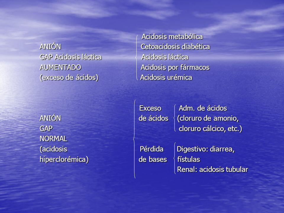Acidosis metabólica Acidosis metabólica ANIÓN Cetoacidosis diabética GAP Acidosis láctica Acidosis láctica AUMENTADO Acidosis por fármacos (exceso de ácidos) Acidosis urémica Exceso Adm.