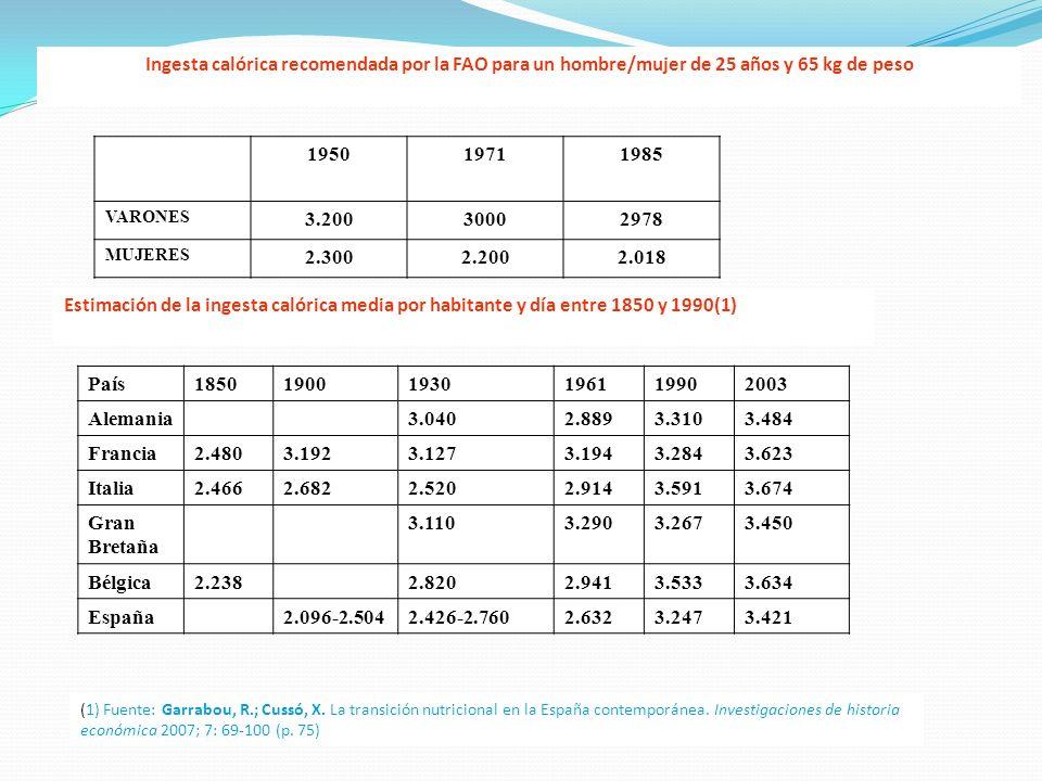 Ingesta calórica recomendada por la FAO para un hombre/mujer de 25 años y 65 kg de peso 195019711985 VARONES 3.20030002978 MUJERES 2.3002.2002.018 Est