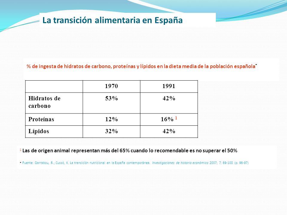 % de ingesta de hidratos de carbono, proteínas y lípidos en la dieta media de la población española * 19701991 Hidratos de carbono 53%42% Proteínas12%