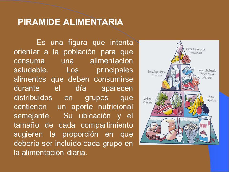 PIRAMIDE ALIMENTARIA Es una figura que intenta orientar a la población para que consuma una alimentación saludable. Los principales alimentos que debe