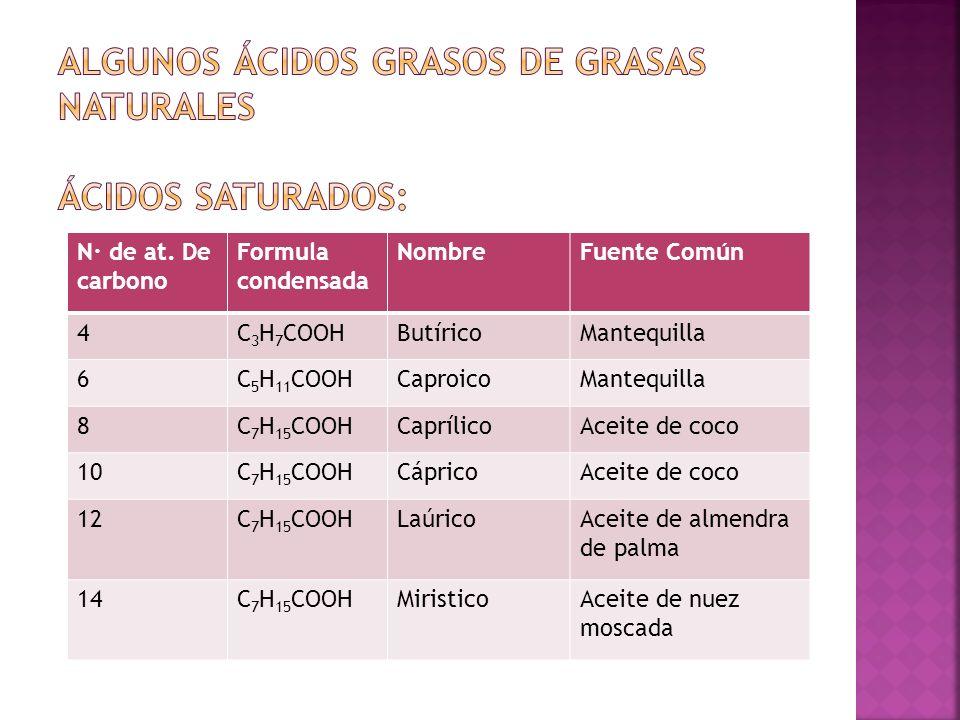 N· de at. De carbono Formula condensada NombreFuente Común 4C 3 H 7 COOHButíricoMantequilla 6C 5 H 11 COOHCaproicoMantequilla 8C 7 H 15 COOHCaprílicoA