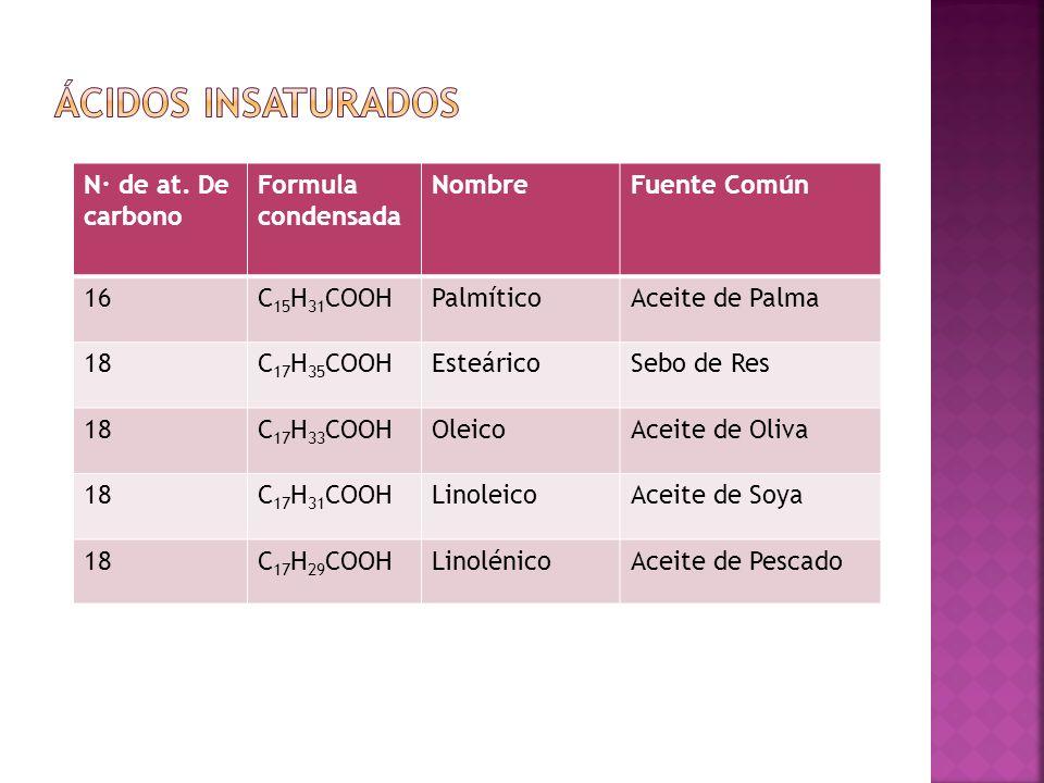 N· de at. De carbono Formula condensada NombreFuente Común 16C 15 H 31 COOHPalmíticoAceite de Palma 18C 17 H 35 COOHEsteáricoSebo de Res 18C 17 H 33 C