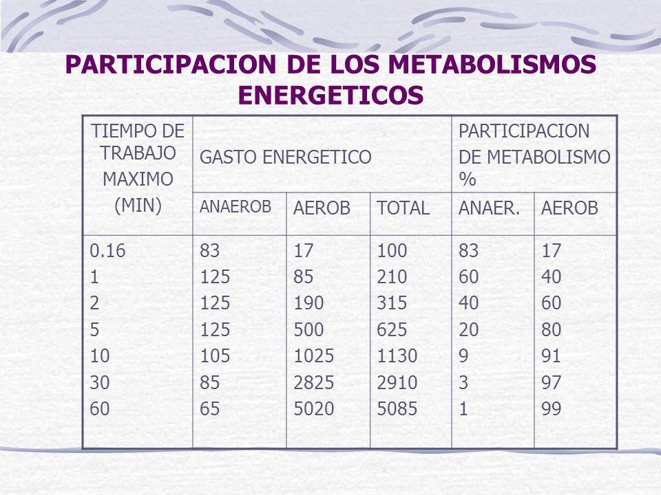 PARTICIPACION DE LOS METABOLISMOS ENERGETICOS TIEMPO DE TRABAJO MAXIMO (MIN) GASTO ENERGETICO PARTICIPACION DE METABOLISMO % ANAEROB AEROBTOTALANAER.A