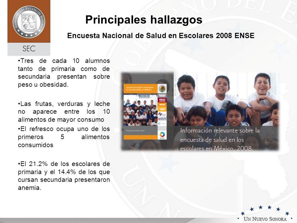 Encuesta Nacional de Salud en Escolares 2008 ENSE Principales hallazgos Tres de cada 10 alumnos tanto de primaria como de secundaria presentan sobre p