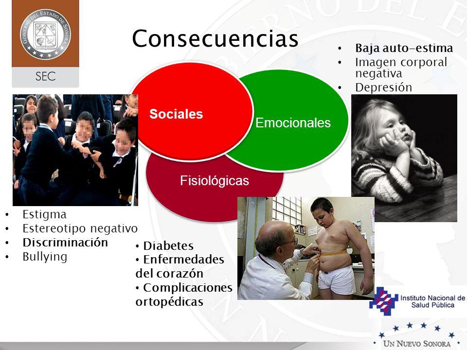 Consecuencias Baja auto-estima Imagen corporal negativa Depresión Fisiológicas Emocionales Sociales Estigma Estereotipo negativo Discriminación Bullyi