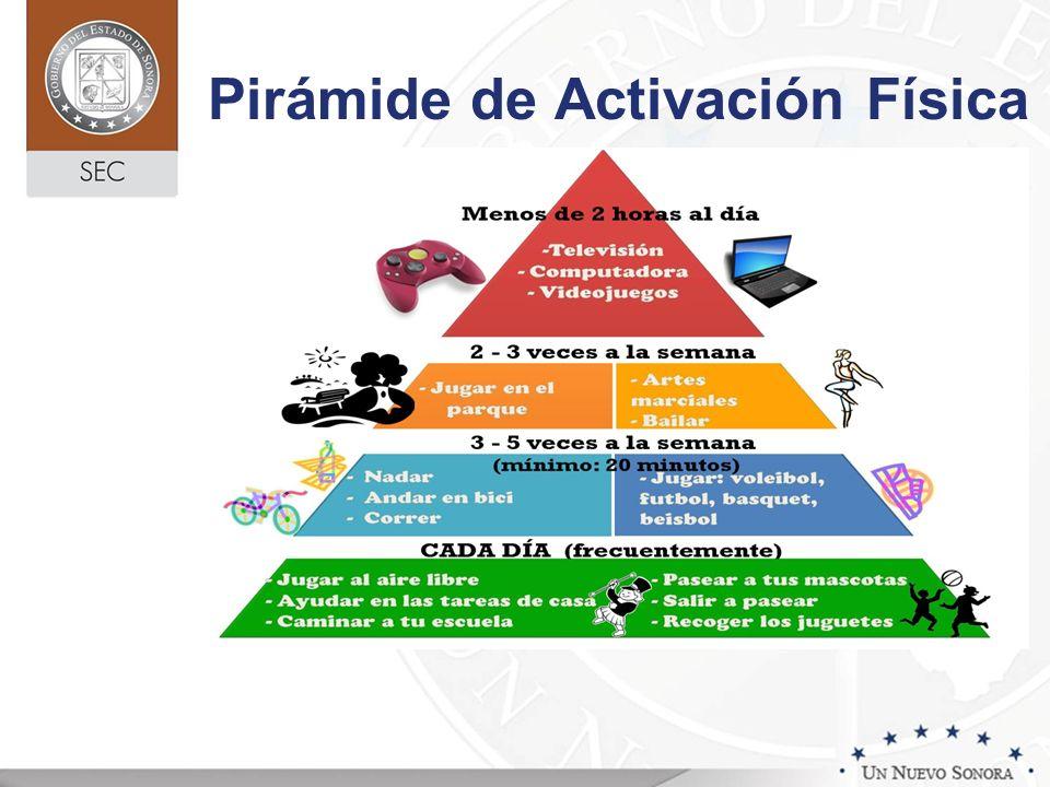 Pirámide de Activación Física