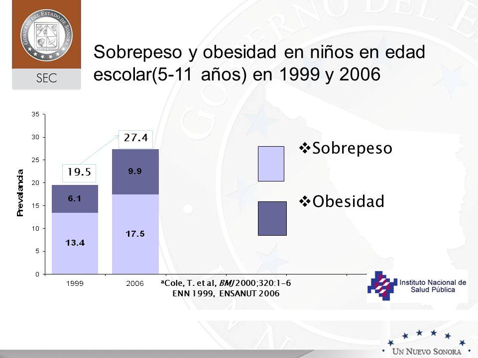 Sobrepeso y obesidad en niños en edad escolar(5-11 años) en 1999 y 2006 19.5 27.4 Obesidad Sobrepeso a Cole, T. et al, BMJ 2000;320:1-6 ENN 1999, ENSA