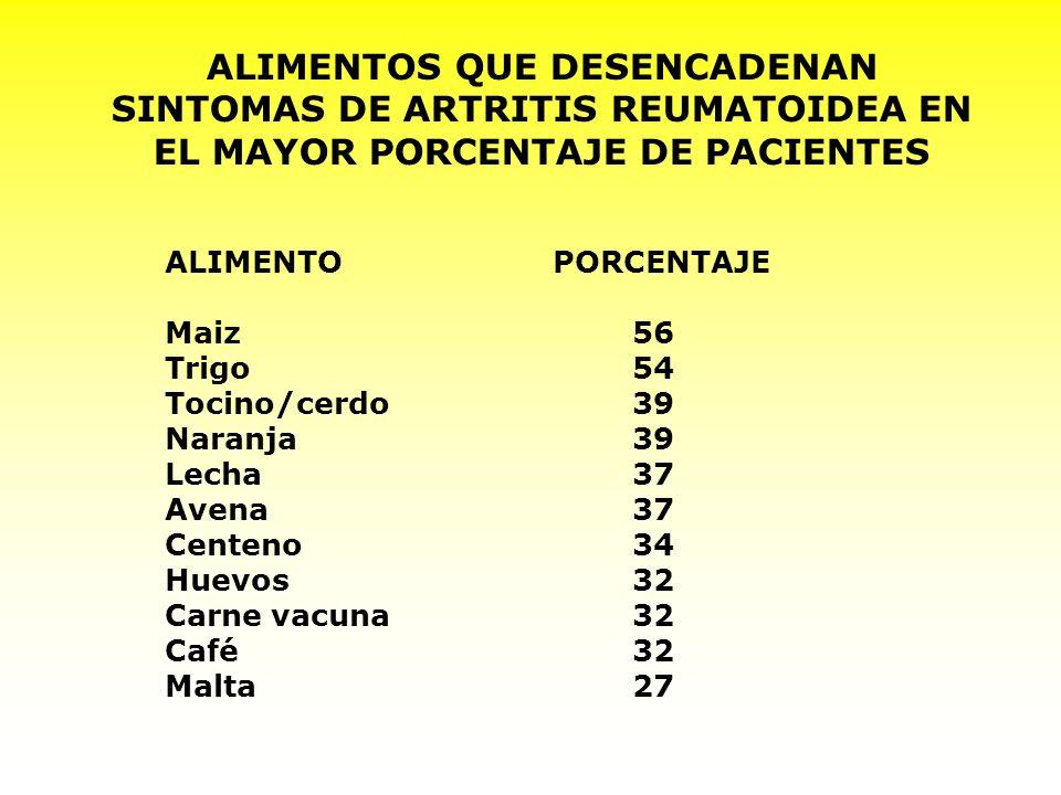 ALIMENTOS QUE DESENCADENAN SINTOMAS DE ARTRITIS REUMATOIDEA EN EL MAYOR PORCENTAJE DE PACIENTES ALIMENTO PORCENTAJE Maiz56 Trigo54 Tocino/cerdo39 Nara