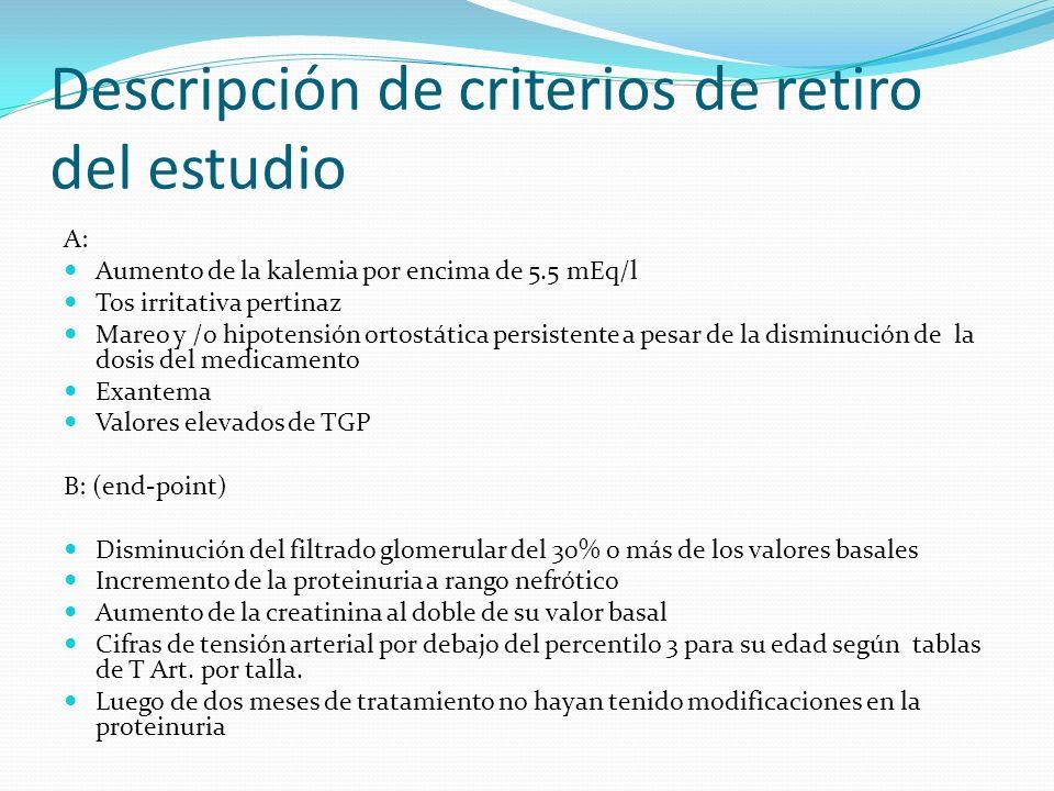 Descripción de criterios de retiro del estudio A: Aumento de la kalemia por encima de 5.5 mEq/l Tos irritativa pertinaz Mareo y /o hipotensión ortostá