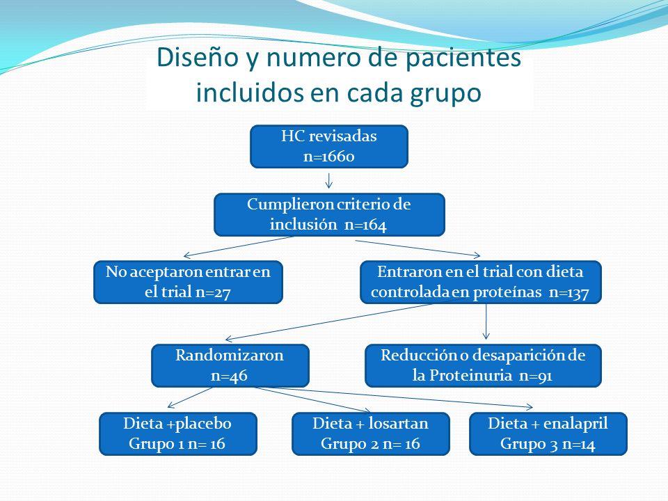 Diseño y numero de pacientes incluidos en cada grupo HC revisadas n=1660 Cumplieron criterio de inclusión n=164 Entraron en el trial con dieta control