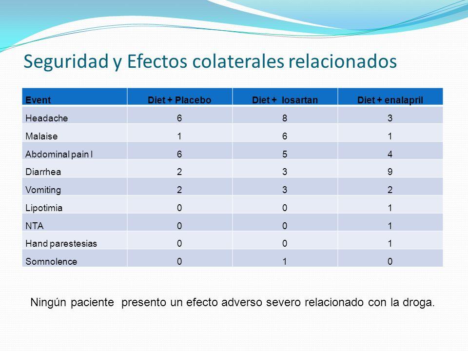 Seguridad y Efectos colaterales relacionados EventDiet + PlaceboDiet + losartanDiet + enalapril Headache683 Malaise161 Abdominal pain l654 Diarrhea239