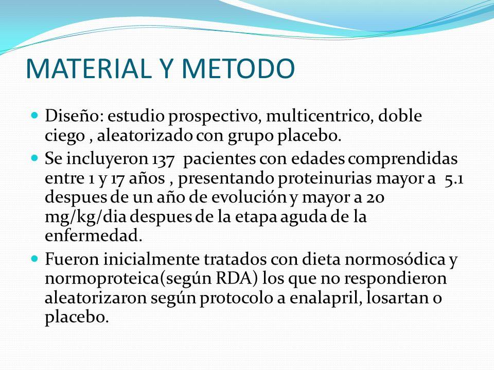 MATERIAL Y METODO Diseño: estudio prospectivo, multicentrico, doble ciego, aleatorizado con grupo placebo. Se incluyeron 137 pacientes con edades comp