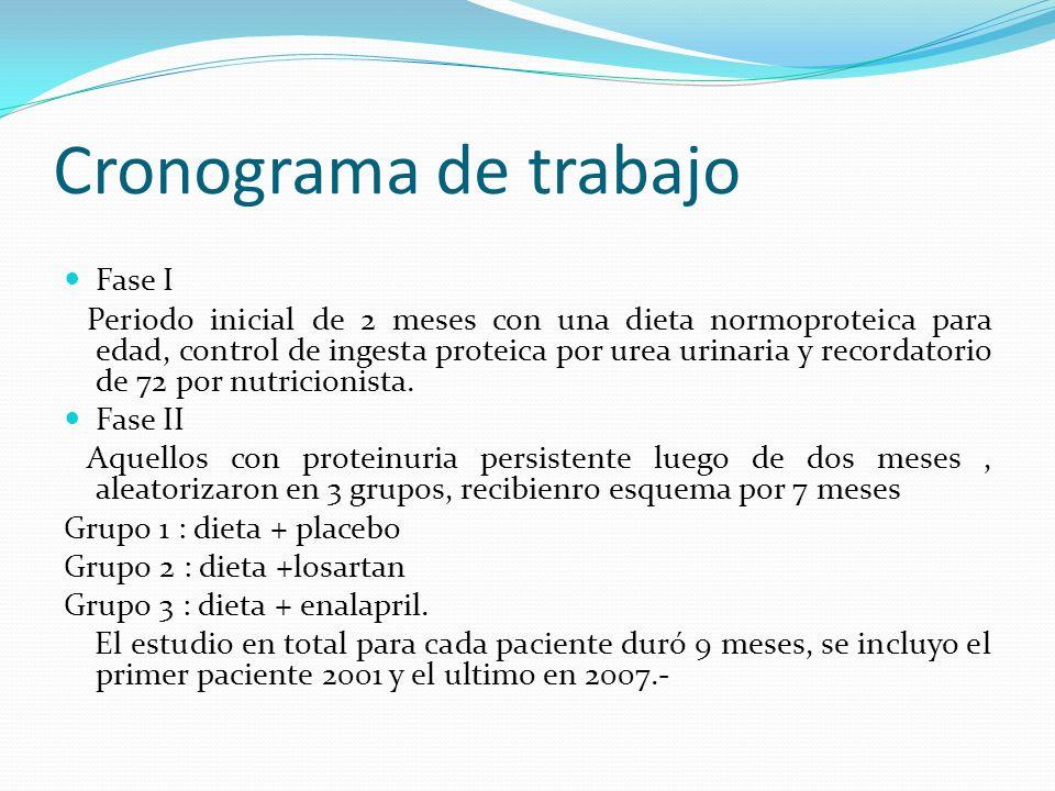 Cronograma de trabajo Fase I Periodo inicial de 2 meses con una dieta normoproteica para edad, control de ingesta proteica por urea urinaria y recorda